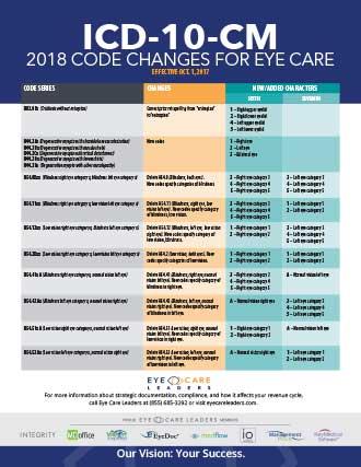 ICD 10 CM Chart