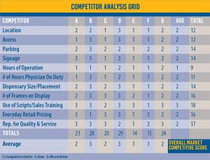 Compare your eye care practice to the competetion
